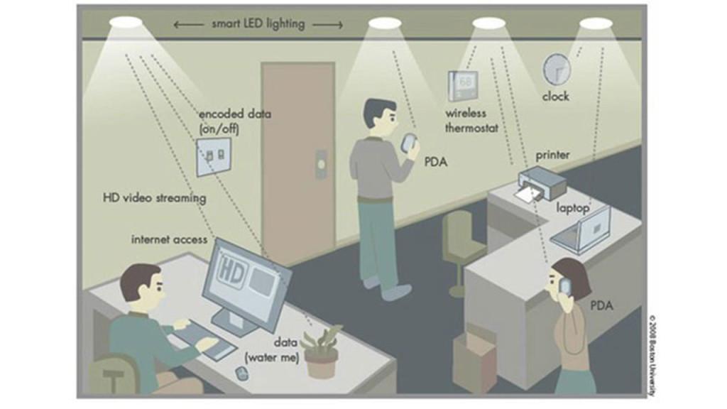 схема сети Lifi