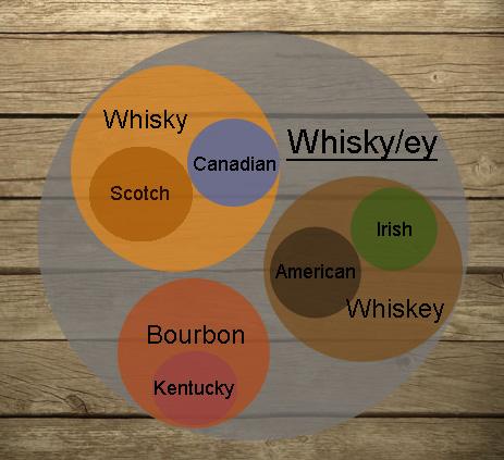 виски инфографика